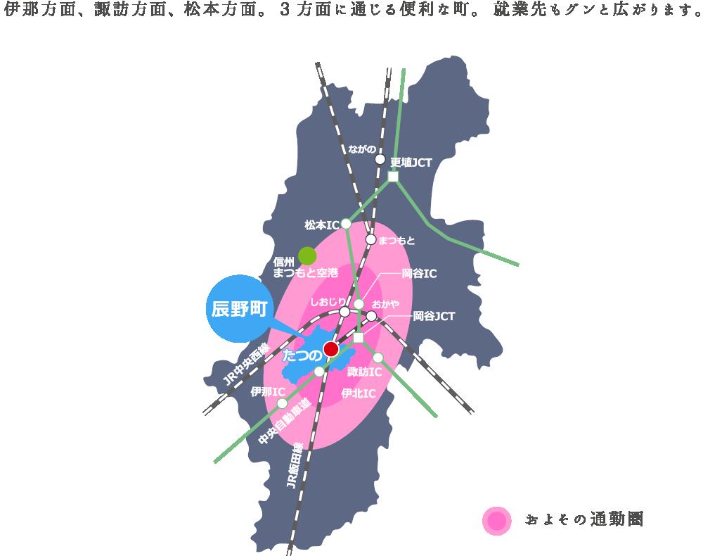 伊那方面、諏訪方面、松本方面。3方面に通じる便利な町。就職先もグンと広がります。